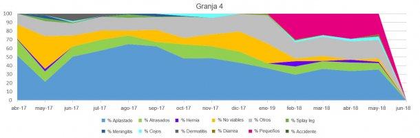 Figuras 4, 5 6 y 7. Distribución de la mortalidad pre-destete de lechones según los tipos de baja en distintas granjas.