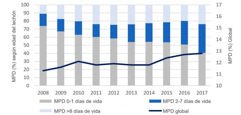 Figura 2. Evolución en la última década de la distribución por edad de la mortalidad predestete (MPD). Base de datos de PigCHAMP Pro Europa.