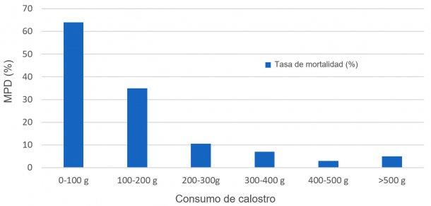 Figura 1. Relación entre el consumo de calostro y la mortalidad predestete (MPD)