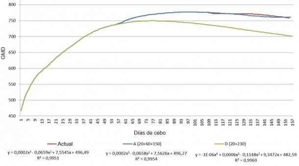 Gráfico 1.  Comparación de la ganancia media diaria (GMD) entre los planes de alimentación más extremos (A y D) y el programa actual de la explotación.