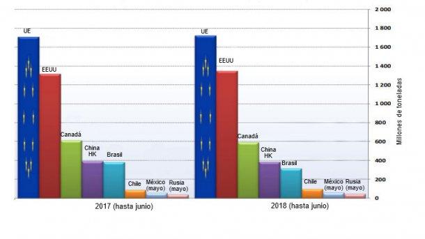 Principales exportadores mundiales de productos porcinos (excluidos animales vivos)