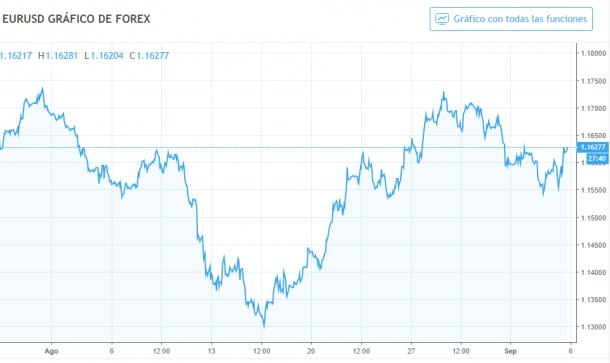 Gráfico 1. Evolución del cambio euro/dólar en agosto.