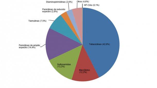 Uso de antibióticos por clases en la industria porcina del Reino Unido en 2017.