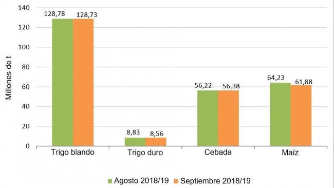 Gráfico 2. Previsión de cosecha de cereales 2018/2019 realizada por la Comisión Europea en julio y agosto respectivamente.