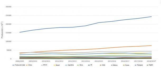 Evolución de la producción mundial de harina de soja en los 10 principales países productores. Fuente: FAS-USDA *Datos provisionales.