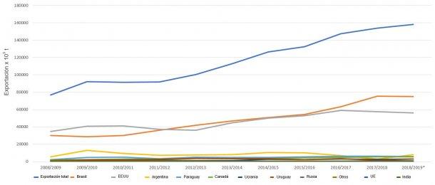 Evolución de los 10 principales exportadores de haba soja por campañas. Fuente: FAS-USDA *Datos provisionales
