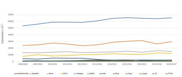 Evolución de los 10 principales exportadores de harina de soja por campañas. Fuente: FAS-USDA *Datos provisionales