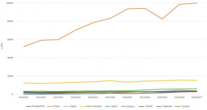 Evolución de los 10 principales importadores de haba soja por campañas. Fuente: FAS-USDA *Datos provisionales
