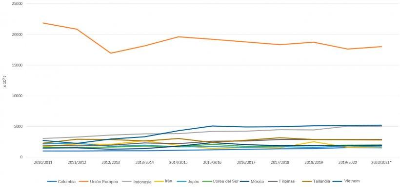 Evolución de los 10 principales importadores de harina de soja por campañas. Fuente: FAS-USDA *Datos provisionales