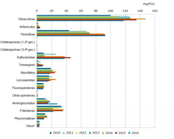 Ventas por clase de antimicrobianos en España, de 2010 a 2016