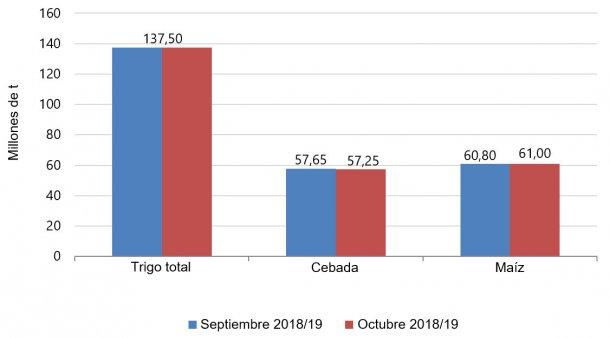 Gráfico 1. Evolución de las previsiones de cosecha europea de cereales para el 2018/19 del mes de septiembre al de octubre. Fuente: USDA