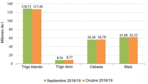 Gráfico 2. Previsión de cosecha de cereales 2018/2019 realizada por la Comisión Europea en septiembre y octubre respectivamente.