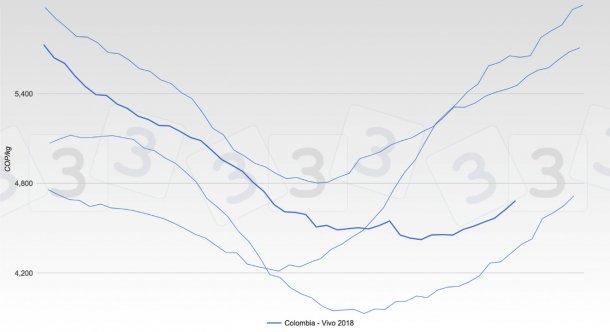Gráfica 2. Evolución de las cotizaciones de Colombia en los últimos 4 años.