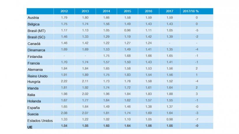 Costos de producción. Informe InterPIG 2017.