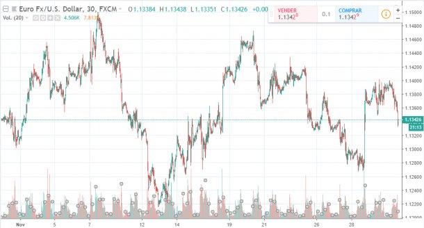 Gráfico 1. Evolución del euro frente al dólar durante el mes de noviembre (fuente: es.tradingview.com ).