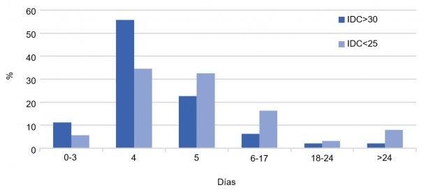 Gráfico 2. Distribución (%) de los IDC por tipo de granja. Año 2017.