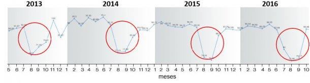 Figura 6. Índice de partos período 2013-2018.