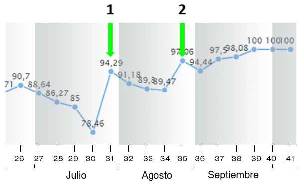 Figura 9. Índice de partos durante julio-agosto-septiembre 2018 (por semanas).