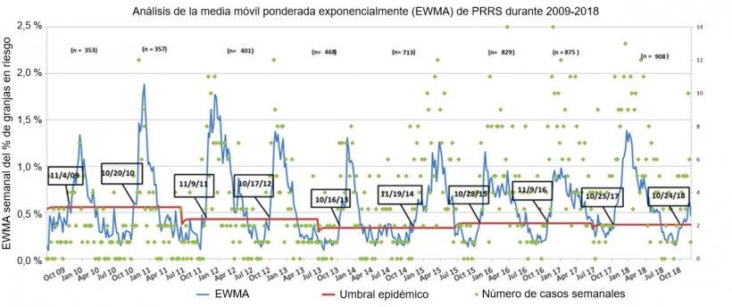 Figura 1. Número de casos semanales (puntos verdes) y media móvil ponderada exponencialmente (EWMA) (línea azul) de la proporción de granjas en riesgo que participan en el MSHMP desde 2009 hasta 2018. El umbral de la epidemia (línea roja) se calcula cada dos años y corresponde al intervalo de confianza superior del porcentaje de brotes que ocurren en la temporada de bajo riesgo (verano). Las fechas en las casillas negras indican el momento en el que la curva EWMA cruza el umbral epidémico.