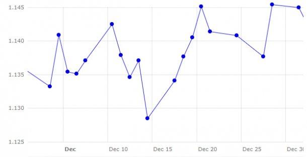 Gráfico 1. Evolución del euro frente al dólar durante este mes de diciembre (fuente: https://www.ecb.europa.eu).