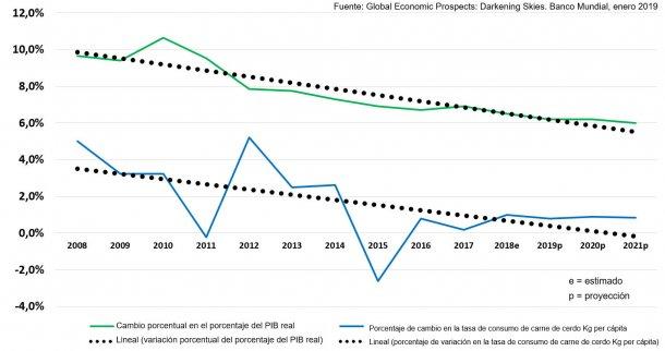 Variación porcentual del PIB real y tasa de consumo de carne de cerdo respecto al año anterior en China: variación Kg/cápita. Con líneas de tendencia lineal ajustadas.