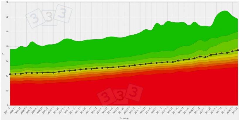 Evolución de los nacidos totales de los 10 últimos años según datos de BDporc.