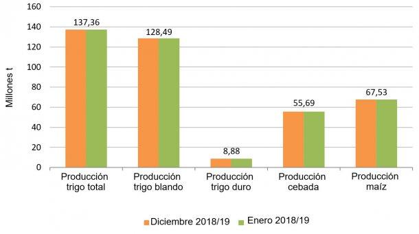 Gráfico 2. Previsión de cosecha de cereales 2018/2019 realizada por la Comisión Europea en diciembre de 2018 y enero de 2019 respectivamente.