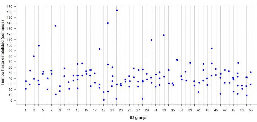 Figura 2: Tiempo hasta la estabilidad frente a PRRS dentro de cada granja en 53 granjas de madres en el medio oeste de los Estados Unidos. Cada punto representa el TTS observado para cada brote en una granja determinada.