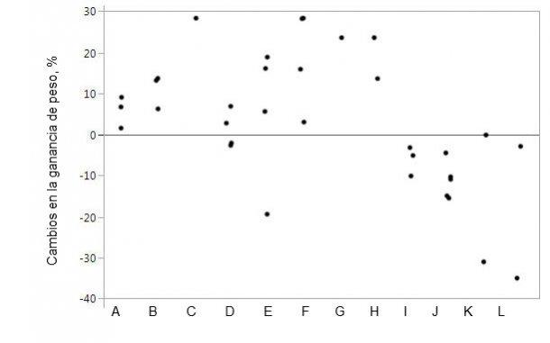 Figura 1. Cambios en la ganancia de peso al suplementar el pienso con proteasas concretas en comparación con animales control. Las marcas representan datos individuales para las medias por tratamiento.