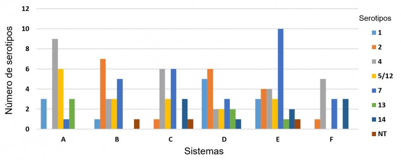 Figura 3: Distribución de serotipos de H. parasuis en seis sistemas porcinos diferentes