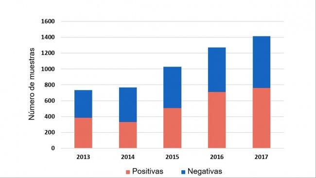 Figura 1: Detección de H. parasuis en muestras sistémicas por PCR de casos enviados entre 2013-2017. ISU base de datos 2018.