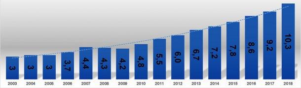 Gráfica 3. Consumo de carne de cerdo (kg) entre los años 2003 y 2018. Fuente: Área Económica. PorkColombia