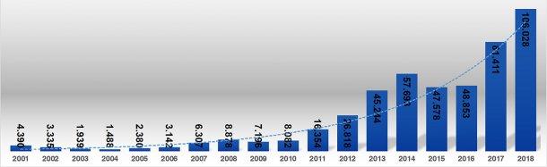 Gráfica 4. Importaciones de carne de cerdo (t) entre los años 2001 y 2018. Fuente: Área Económica. PorkColombia