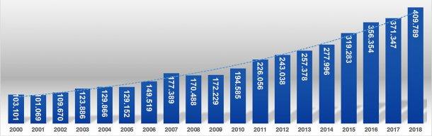 Gráfica 1. Producción de carne de cerdo (t) entre los años 2000 y 2018. Fuente: Área Económica. PorkColombia