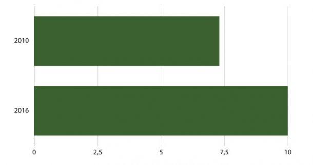 Gráfico 2: Consumo per cápita en Ecuador (2010-2016)