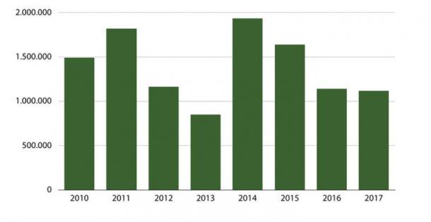 Gráfico 1: Evolución de la producción porcina en Ecuador.