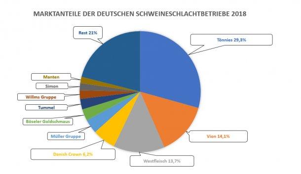 Cuota de mercado de los 10 principales mataderos de cerdos de Alemania en 2018. Fuente: ISN.