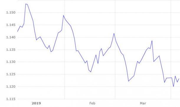 Gráfico 1. Evolución del euro frente al dólar durante enero - marzo de 2019. (Fuente: https://www.ecb.europa.eu).