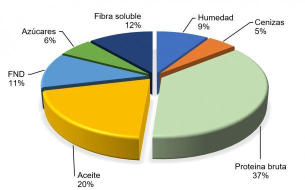 Figura 2. Composición química del haba de soja según FEDNA (2017)