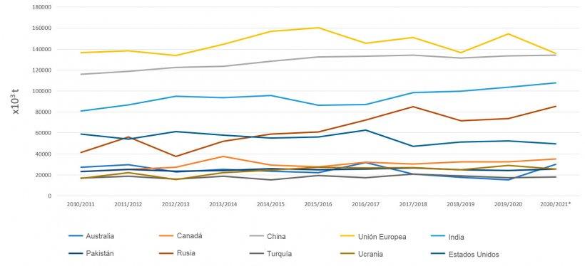 Figura 1. Evolución de la producción de trigos (× 106 t) de los principales países productores por campañas. Fuente: FAS-USDA.