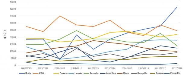 Figura 3. Evolución de las exportaciones de trigos (x 103 t) de los principales exportadores por campañas. Fuente: FAS-USDA *Datos provisionales