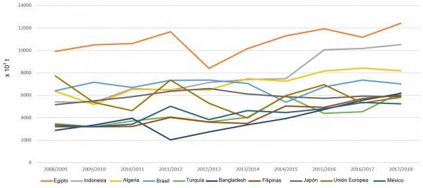 Figura 5. Evolución de las importaciones de trigos (x 103 t) de los principales exportadores por campañas. Fuente: FAS-USDA *Datos provisionales