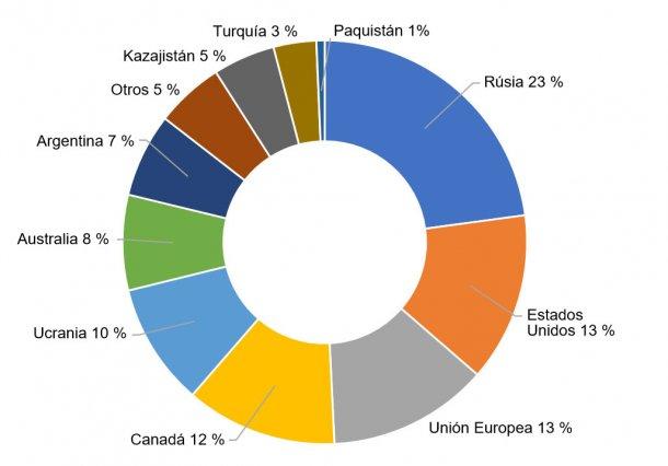 Figura 4. Exportación porcentual de trigos de los principales países exportadores en la campaña 2017/2018. Fuente: FAS-USDA