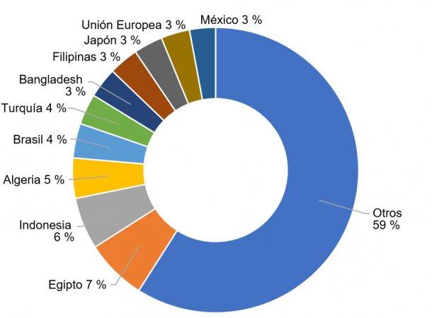 Figura 6. Importación porcentual de trigos de los principales países importadores en la campaña 2017/2018. Fuente: FAS-USDA