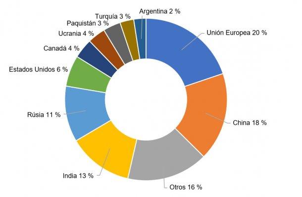 Figura 2. Producción porcentual de los principales países productores de trigos en la campaña 2017/2018. Fuente: FAS-USDA