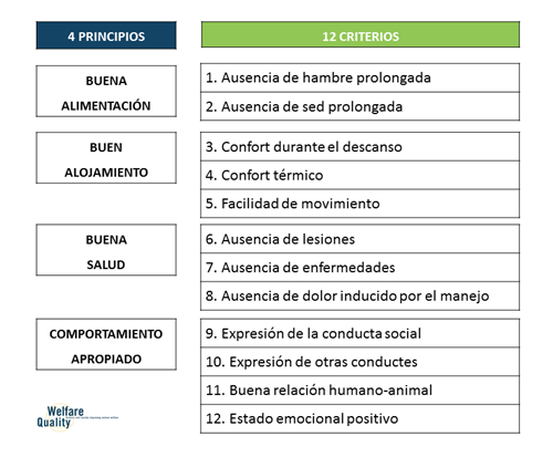 Principios y criterios del Welfare Quality®