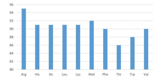 Figura 1. Perfil de digestibilidad de los aminoácidos en los concentrados de soja (digestibilidad ileal estandarizada). NRC 2012