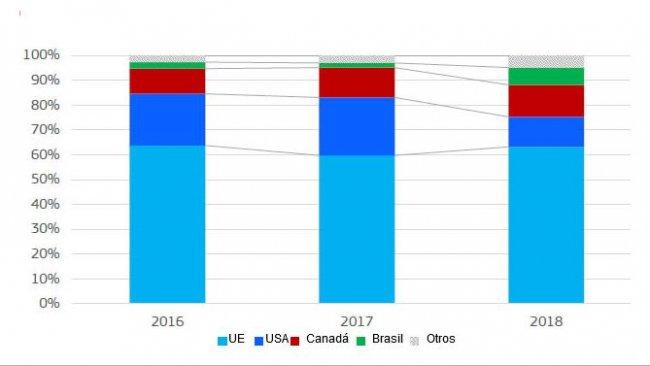 Importaciones de carne de cerdo y despojos de China. Participación por origen (peso del producto).