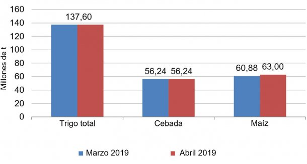 Gráfico 2. Evolución de las previsiones de cosecha europea de cereales 2018/19 del mes de marzo al mes de abril. Fuente: USDA