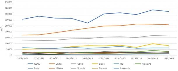Figura 1. Evolución de la producción de maíz (× 103 t) de los principales países productores por campañas. Fuente: FAS-USDA.
